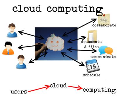 پردازش ابری – cloud computing گام اول برای آشنایی