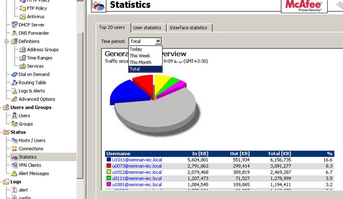 فایروال کریو – بخش چهارم، مدیریت مصرف کاربران LAN Accounting